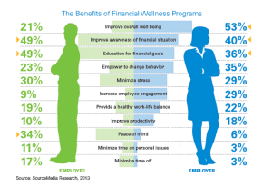 Employee Financial Wellness